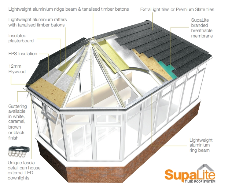 SupaLite Warm Roof